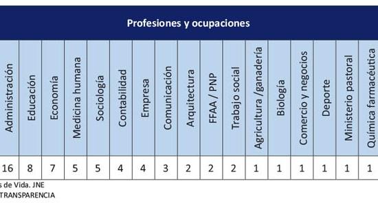 Perfil de profesiones de los virtuales congresistas 2016-2021