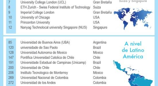 Las mejores mil universidades del Mundo
