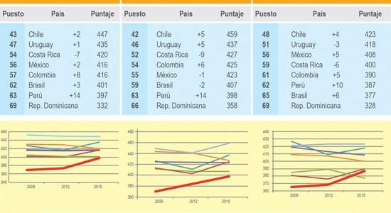 Perú mejora significativamente en prueba PISA
