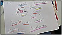Nubes de palabras y dibujos (II)