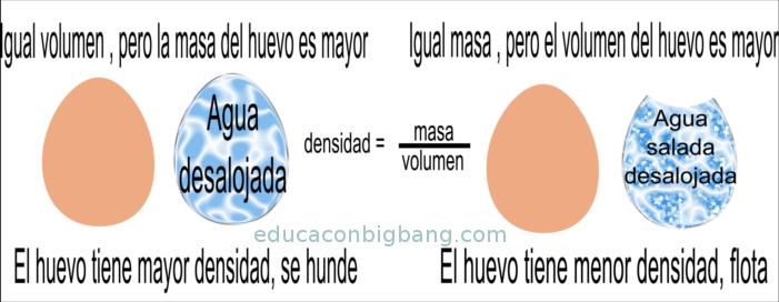Comparación de volúmenes y masas