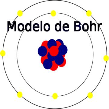 Construye Un Modelo De átomo Modelo De Bohr Experimentos