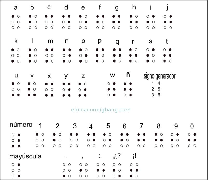 simbolos Braille