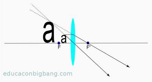 diagrama-de-rayos-lente-convergente-1