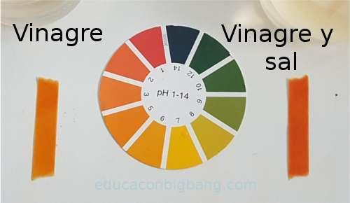 Papeles indicadores de pH