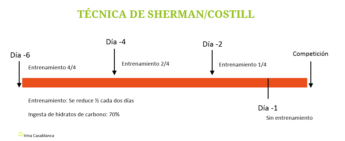 Supercompensación Sherman/Costill