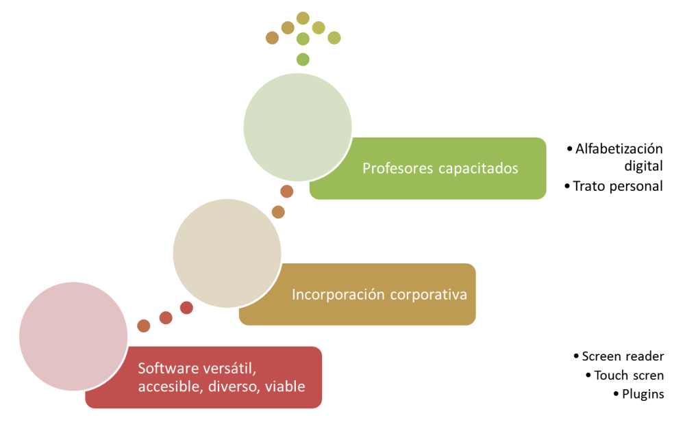 GAFE como soporte didáctico inclusivo