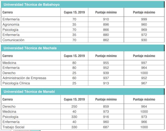 Puntajes Referenciales por carreras e instituciones educación superior
