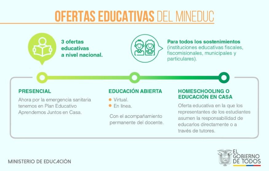 educación abierta ventajas y desventajas, educación abierta, características, definición, educación en casa, educación en casa ecuador, educación en casa ministerio de educación, educación en casa (homeschooling)