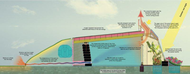 Earthship Diagram
