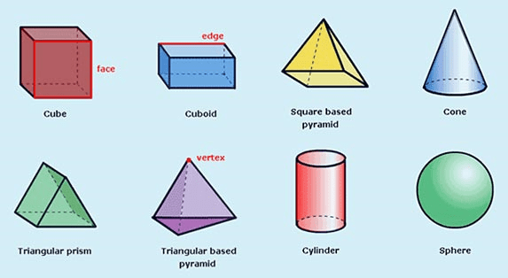 What Is Surface Area?  Definition & Formulas  Video