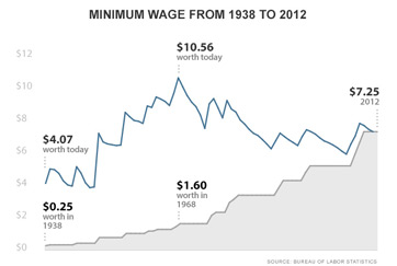 What is a Minimum Wage? - Definition & History - Video & Lesson Transcript   Study.com