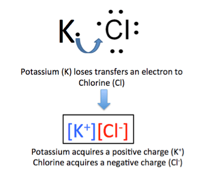 kcl dot diagram wiring diagram rh w31 woonaccentbreda nl