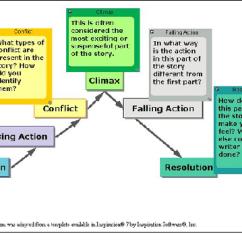 Night Plot Diagram 2002 Chevrolet Venture Radio Wiring Analysis: Example & Overview - Video Lesson Transcript | Study.com