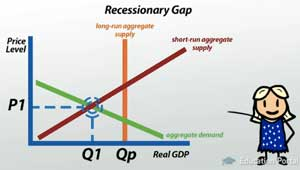 Expansionary Fiscal Policy and Aggregate Demand Video