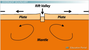 Plate Boundaries: Convergent, Divergent, and Transform