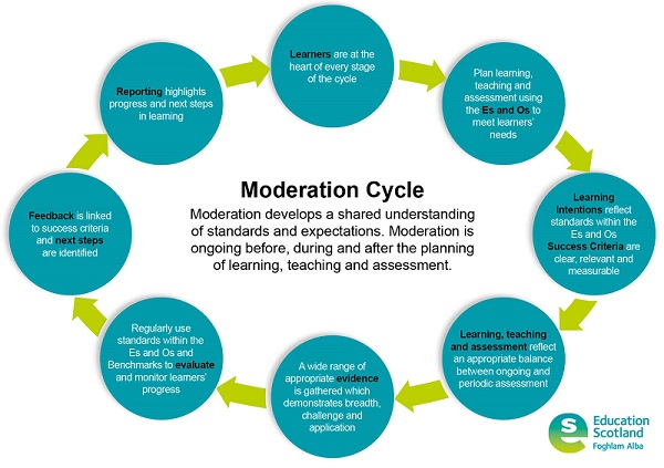 diagram of learning cycle 2002 vw passat vacuum hose the moderation learners progress towards and achievement a level consequently this resource will support consistency teachers professional judgement