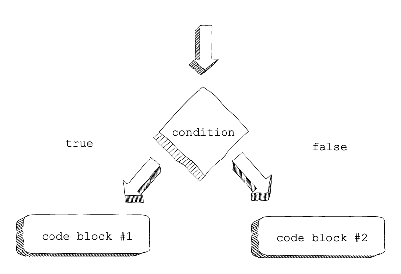 5.4. Conditionals — Introduction to Professional Web