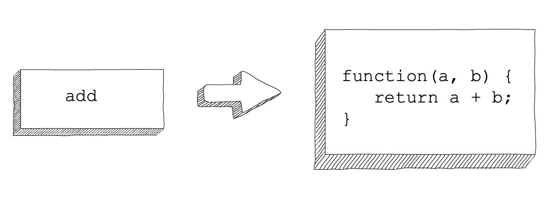 11.2. Anonymous Functions — Introduction to Professional