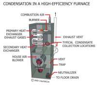 Wall Furnace: Wall Furnace High Efficiency