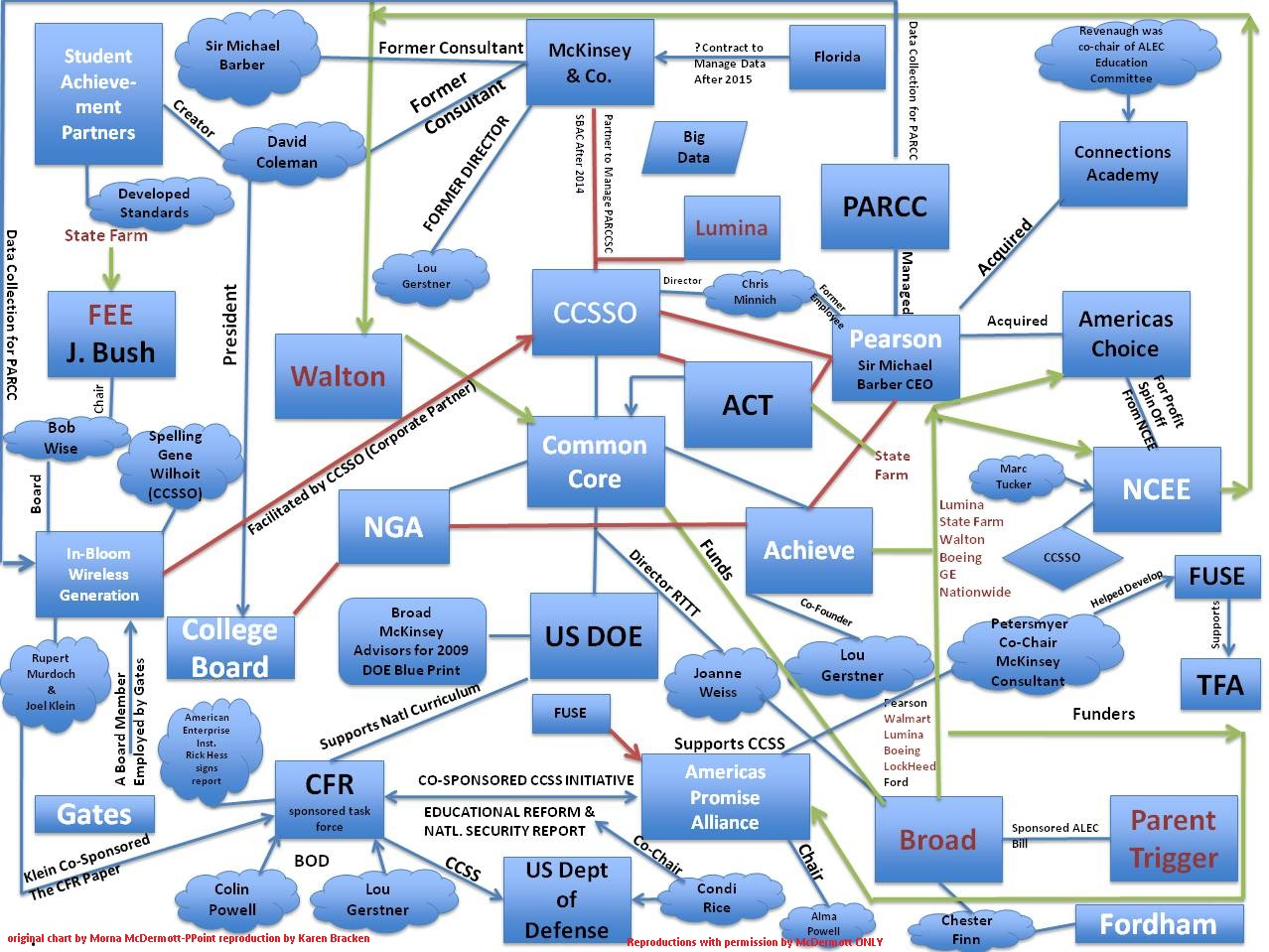 hight resolution of advancing the quality of the common core flow chart