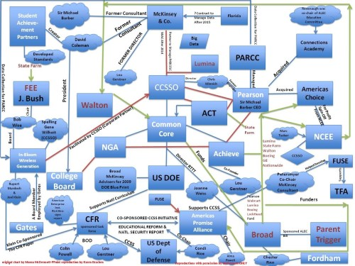 small resolution of advancing the quality of the common core flow chart