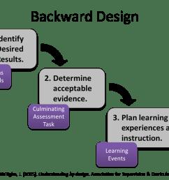 backward design model [ 1432 x 1054 Pixel ]