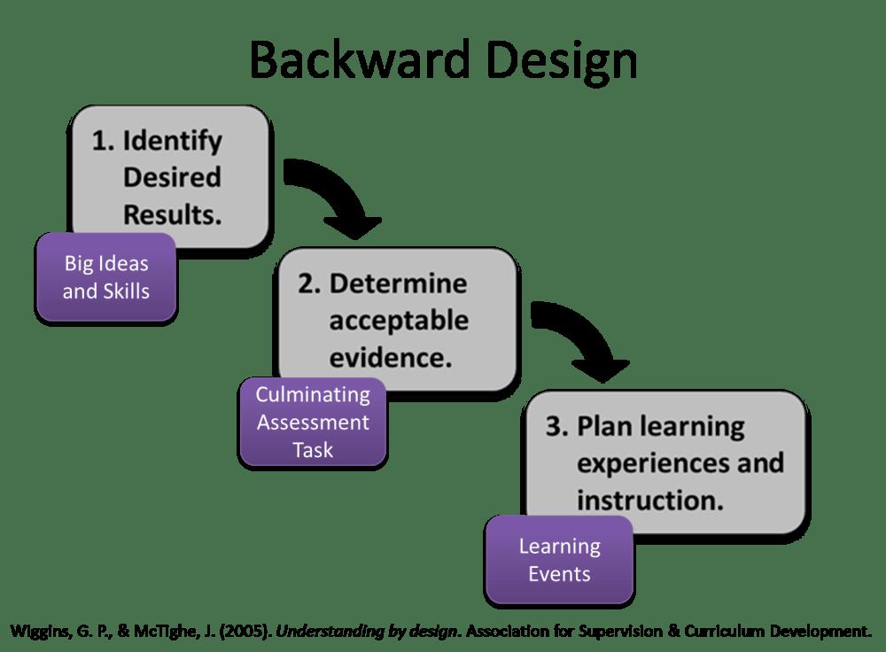 medium resolution of backward design model