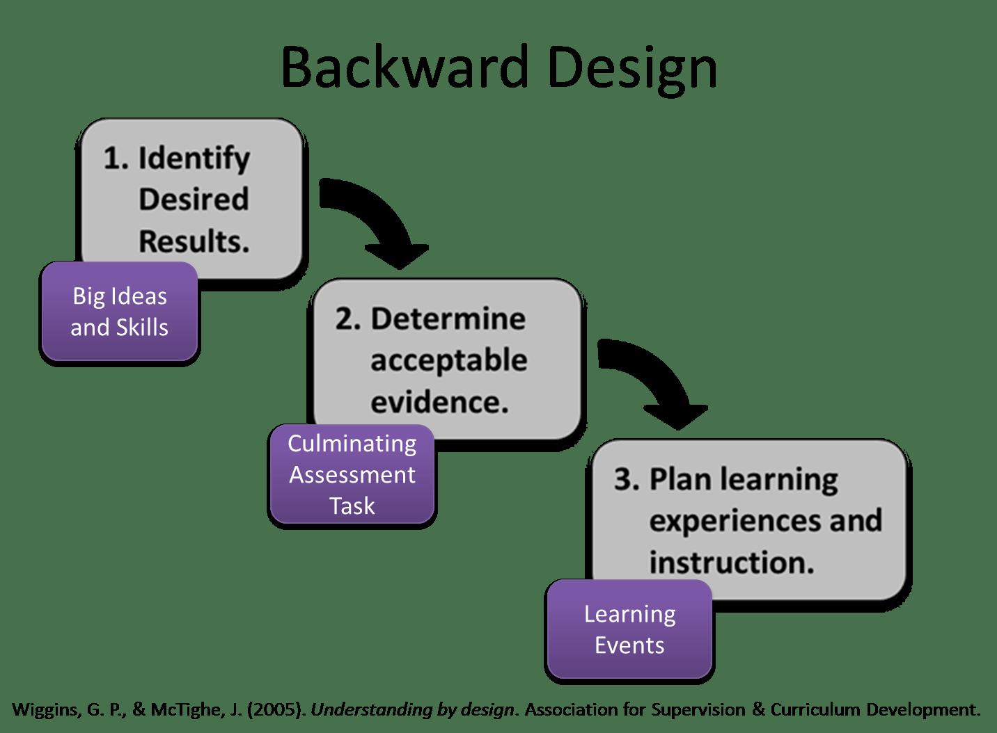 hight resolution of backward design model