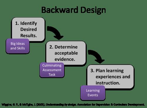 small resolution of backward design model