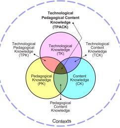 tpack model diagram [ 1635 x 1650 Pixel ]