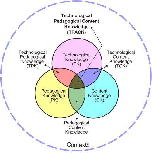 small resolution of tpack model diagram