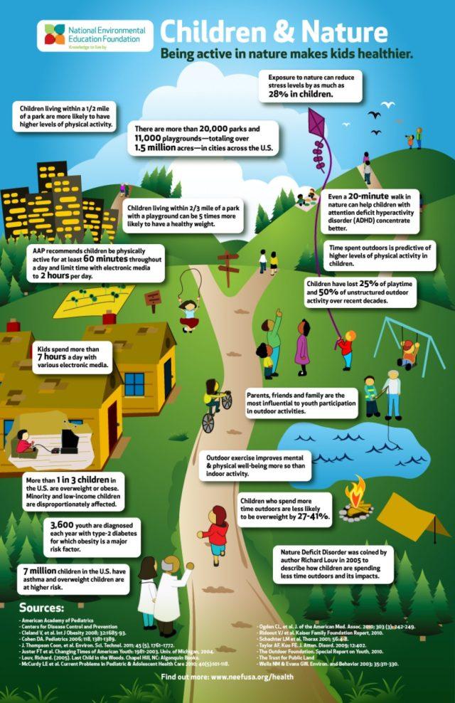 infographic-children-nature_502917bb37f22_w1500