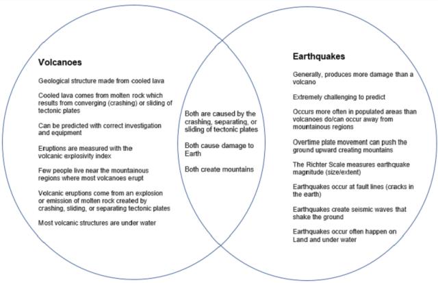 venn diagram volcano vs earthquakes