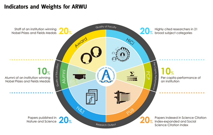 ARWU-indicator-weights.png