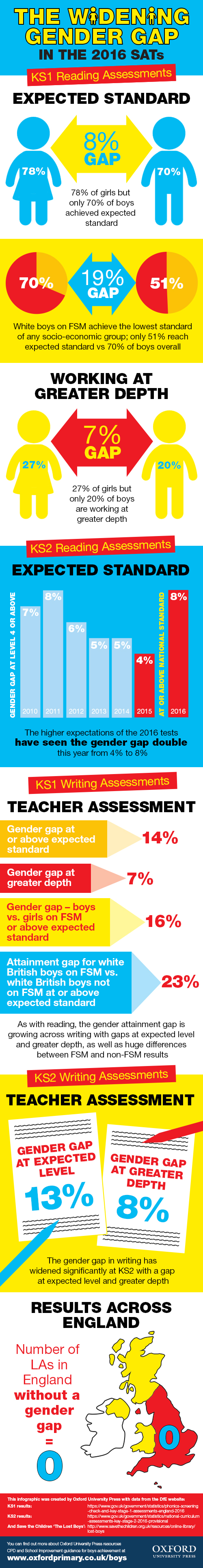 gender gap in sats infographic