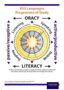 Interpretation of the KS3 Programme of Study by Yvonne Kennedy