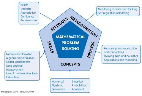 mathematical problem solving infograph