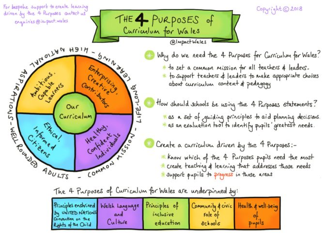 4 purposes curriculum change wales