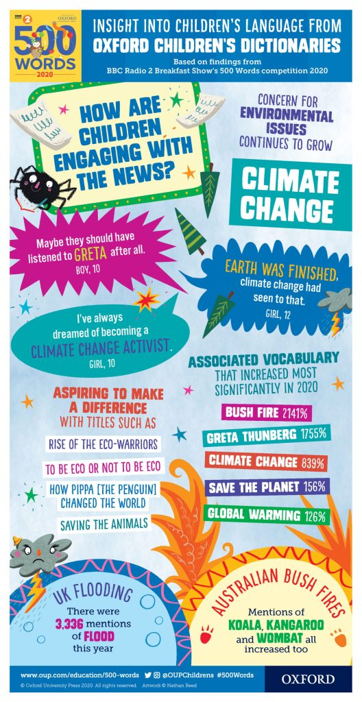 2020 Oxford Children's Word of the Year - Climate Change Infographic