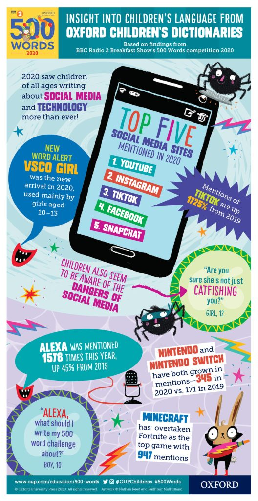 2020 Oxford Children's Word of the Year - Social Media Infographic