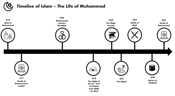Supporting your GCSE students - The Life of Muhammad timeline