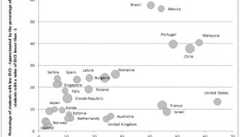 Source: Andreas Schleicher OECD