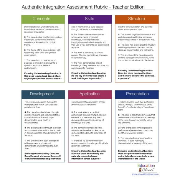 Authentic Integrated Assessment