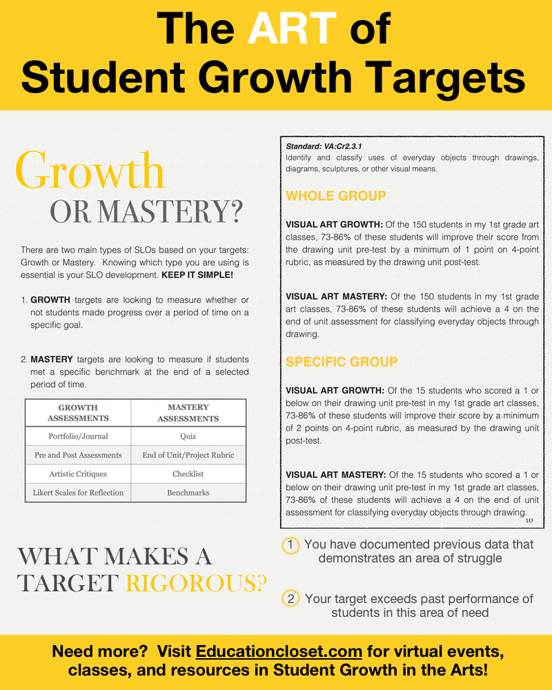 Visual Arts Curriculum: The ART Of Setting Student Growth Targets