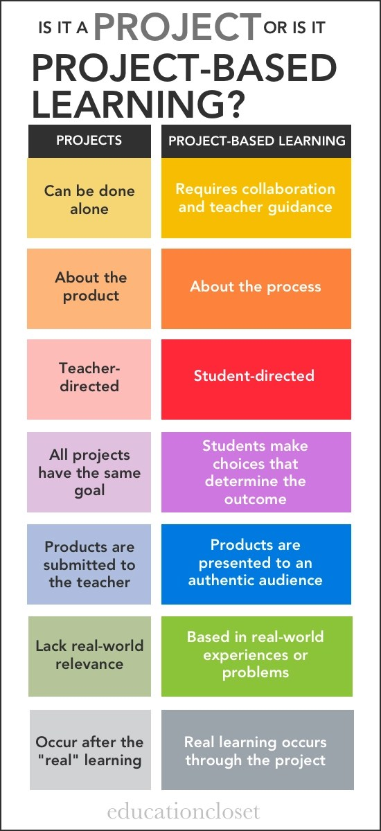 Classroom Design In Early Childhood Education ~ Are you using projects or project based learning