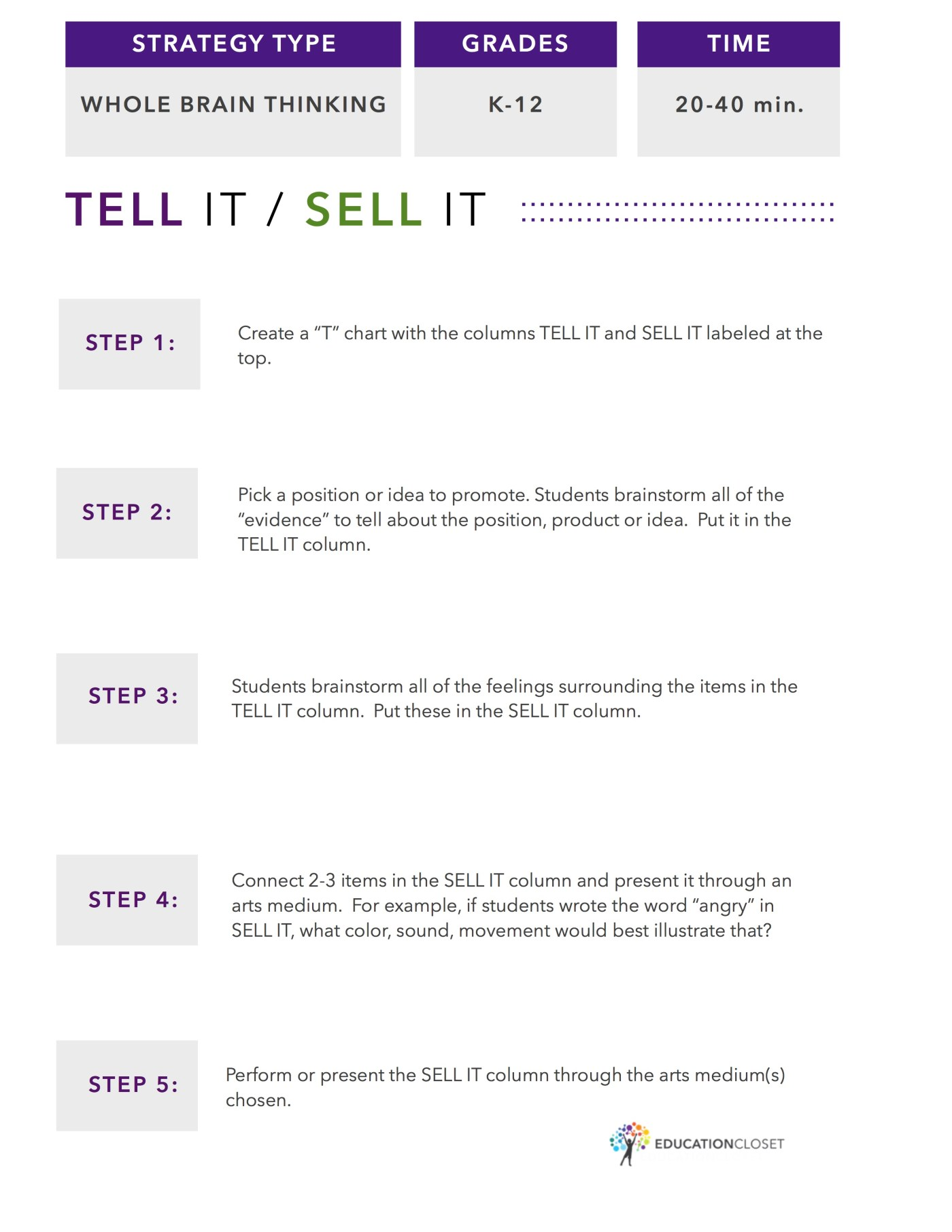 Whole Brain Thinking Strategy: Tell It/Sell It