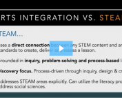 arts integration spectrum