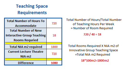 Teaching Space Requirements