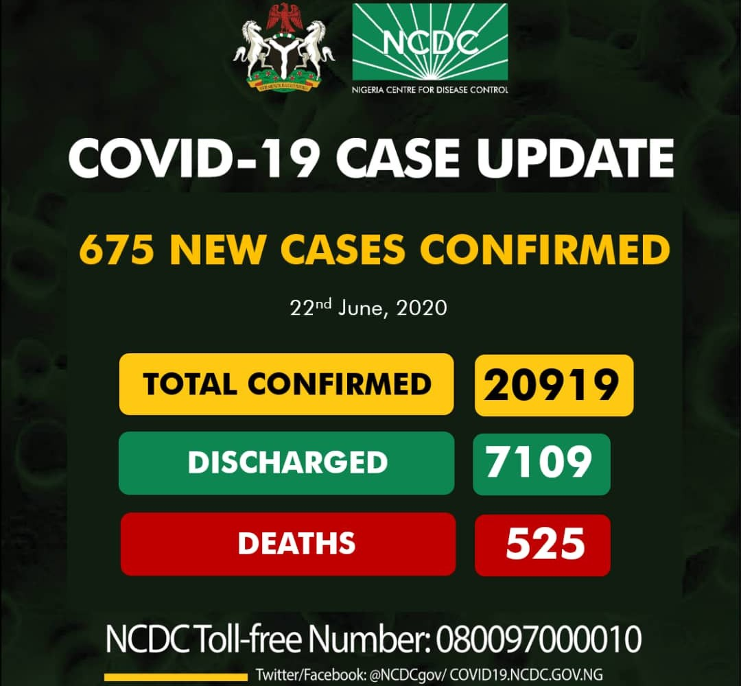 Nigeria's coronavirus cases jump to 20,919 with 529 death